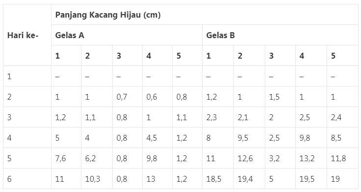 Tabel Perkecambahan Kacang Hijau